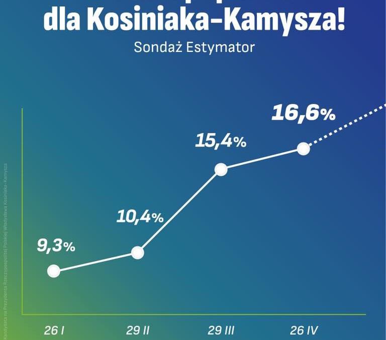 rosnące poparcie #wygramytęwalkę (sondaż + wideo)